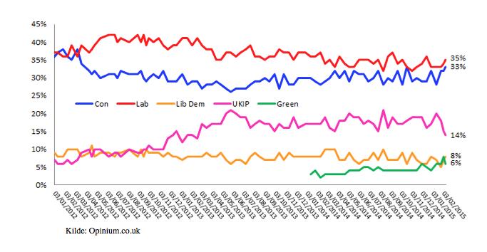 GB_polls_graf